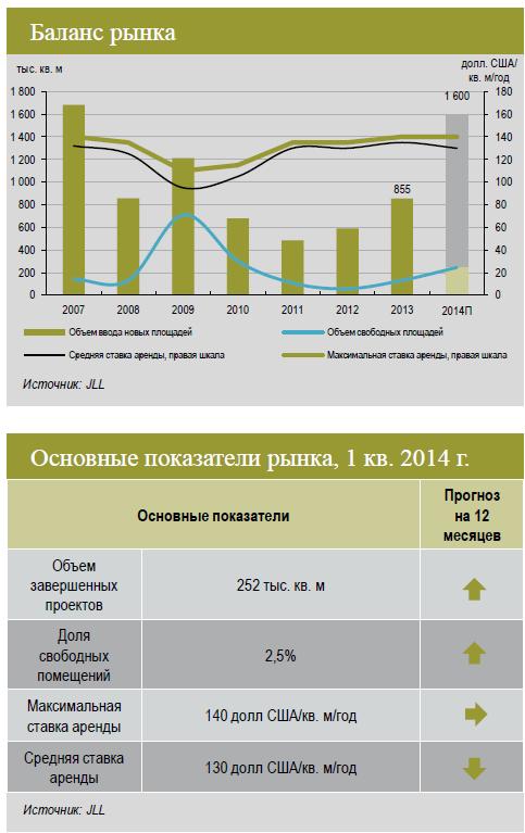 Обзор рынка складской недвижимости Москвы за 1 квартал 2014 года