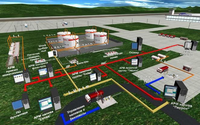проектирование информационных свяей склада ГСМ аэропорта