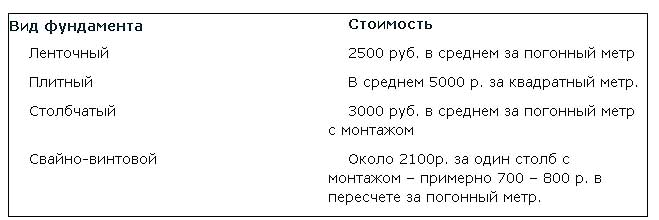 Фундамент плита цена Подольский район