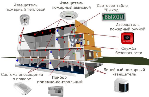 Инструкция По Пожарной Безопасности На Складах Магазина