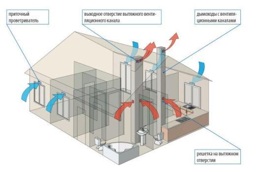 Естественная вентиляция склада