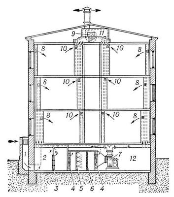 Схема механической приточно-вытяжной вентиляции