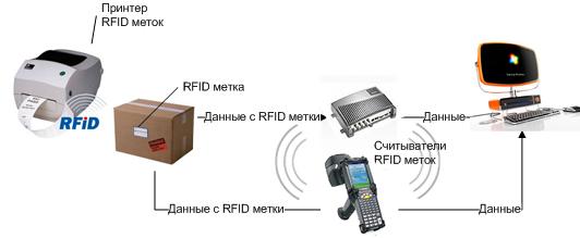 RFID технология в действии
