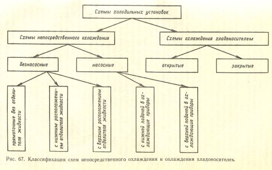 Классификация схем непосредственного охлаждения и охлаждения хладоносителем