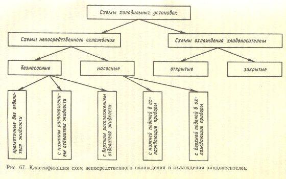 Классификация схем