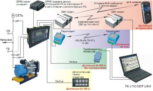 Компьютерная система дистанционного мониторинга и управления дизель генератора ADDo-320 на Doosan