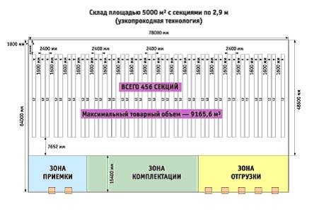 Рис. 3. Изменение товарного объема после применения узко проходной технологии.