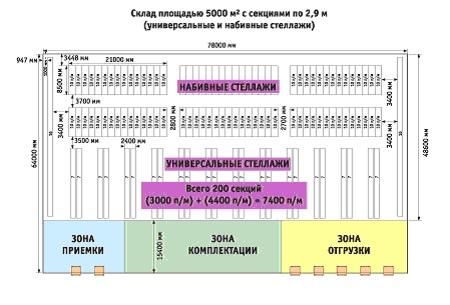 Рис. 4. Изменение товарного объема после использования универсальных и набивных стеллажей