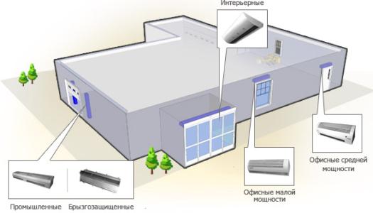 Сфера применения тепловых завес КЭВ