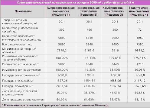 Таблица 2. Увеличение товарного объема в зависимости от различных вариантов использования складских площадей
