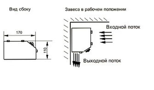 Технические характеристики тепловой завесы Тропик А-6