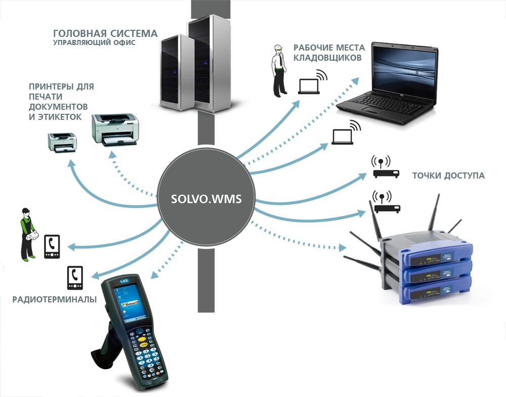 Системой WMS оснащено уже пять складских комплексов