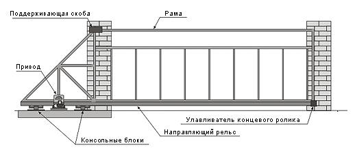 Shema-otkatnie-vorota-konsol