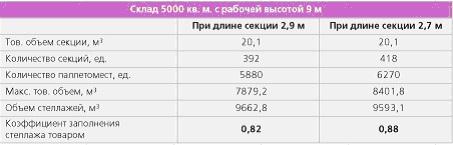 Объем товарного запаса увеличился на 6,7 %