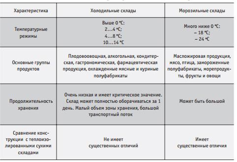Основные характеристики холодильных и морозильных складов