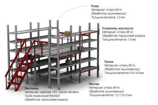 Конструкция мезонинного стеллажа