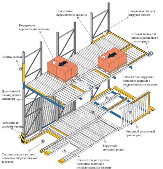 Устройство гравитационных стеллажей