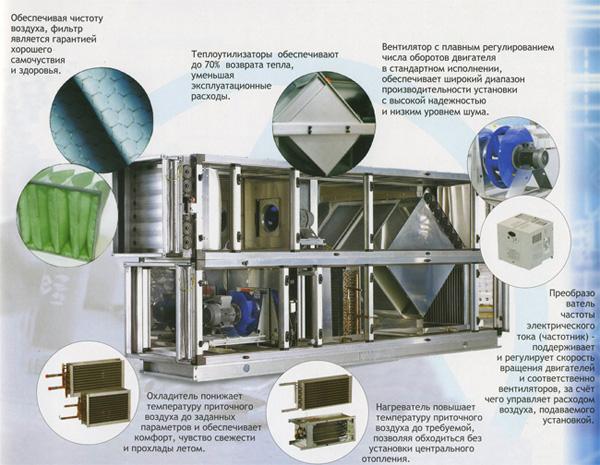 устройство центрального промышленного кондиционера с рециркуляцией