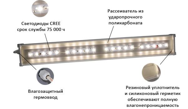 Промышленный светодиодный светильник DS Prom 66