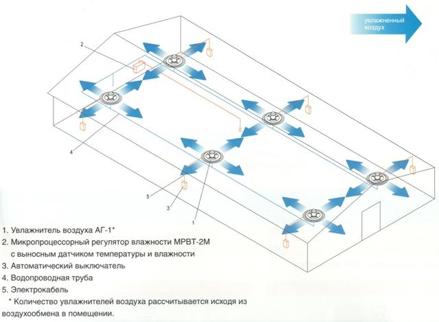 Схема расположения увлажнителей на складе