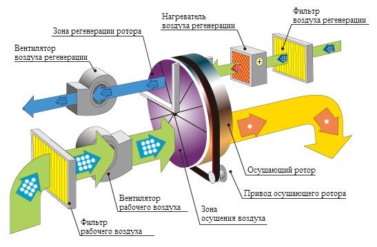 принцип работы адсорбционного осушителя