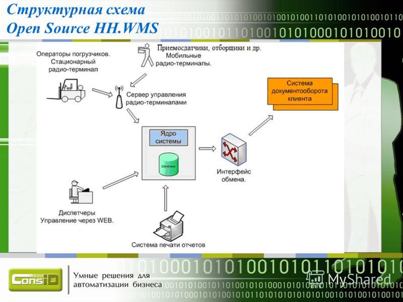 Проект автоматизации склада автозапчастей компании «Автоспейс»